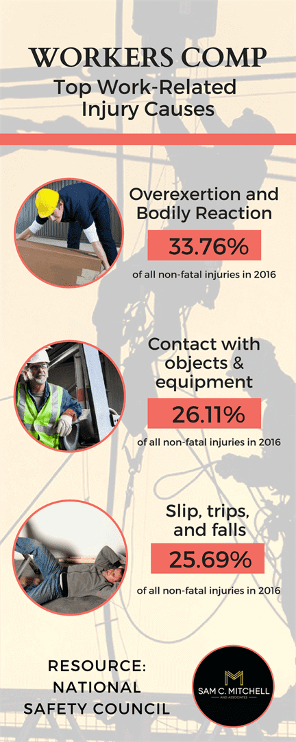 Infographic: Illinois Workers Comp - Top Work-Related Injury Causes