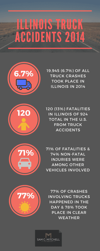 Illinois truck accidents 2014 infographic