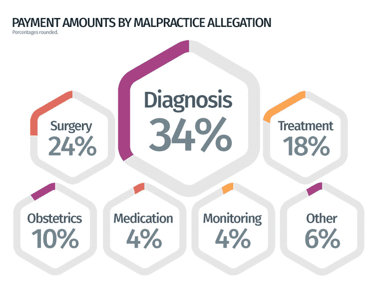 Totals Payment Amounts by Malpractice Allegation in the U.S.